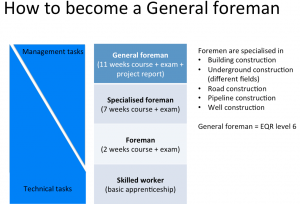 The training model for General Foremen
